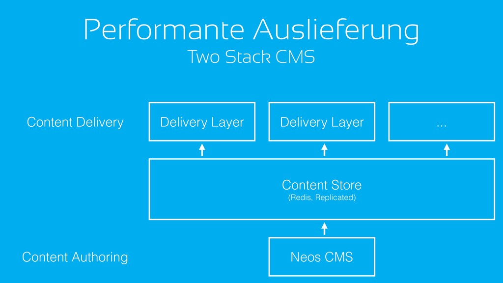 Performante Auslieferung Two Stack CMS Neos CMS...