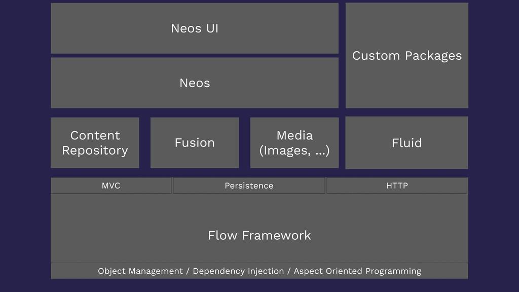 Flow Framework Content Repository Custom Packag...