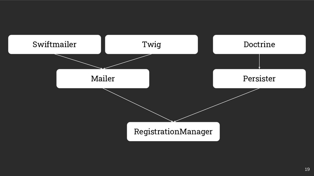 19 Mailer Persister RegistrationManager Swiftma...