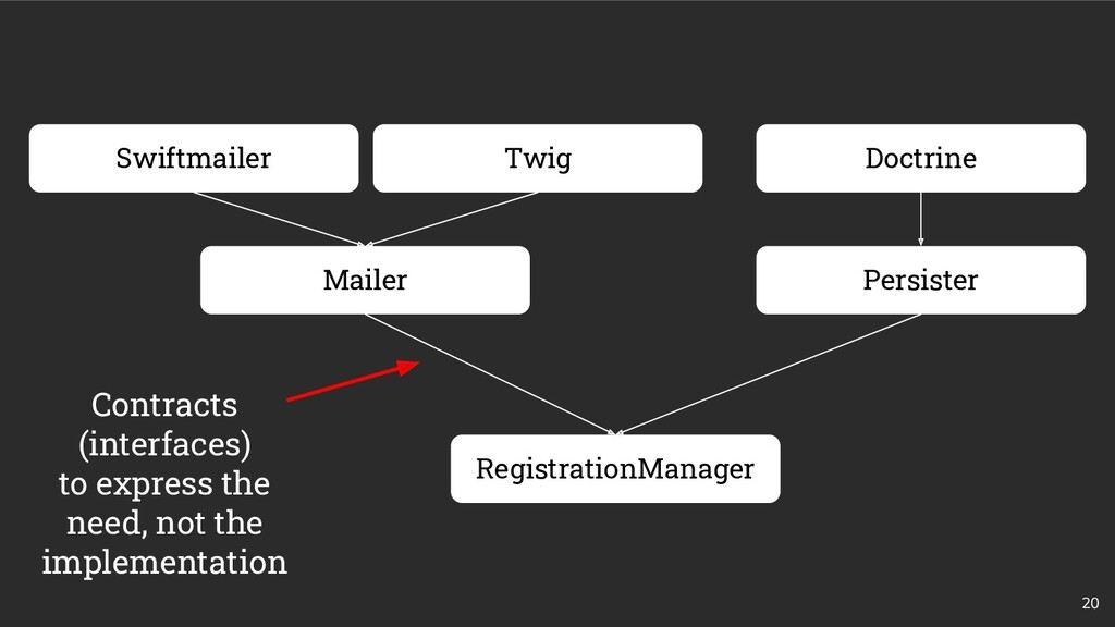 20 Mailer Persister RegistrationManager Swiftma...