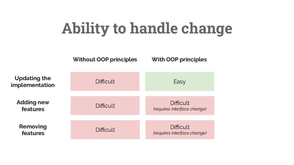 29 Ability to handle change Without OOP princip...