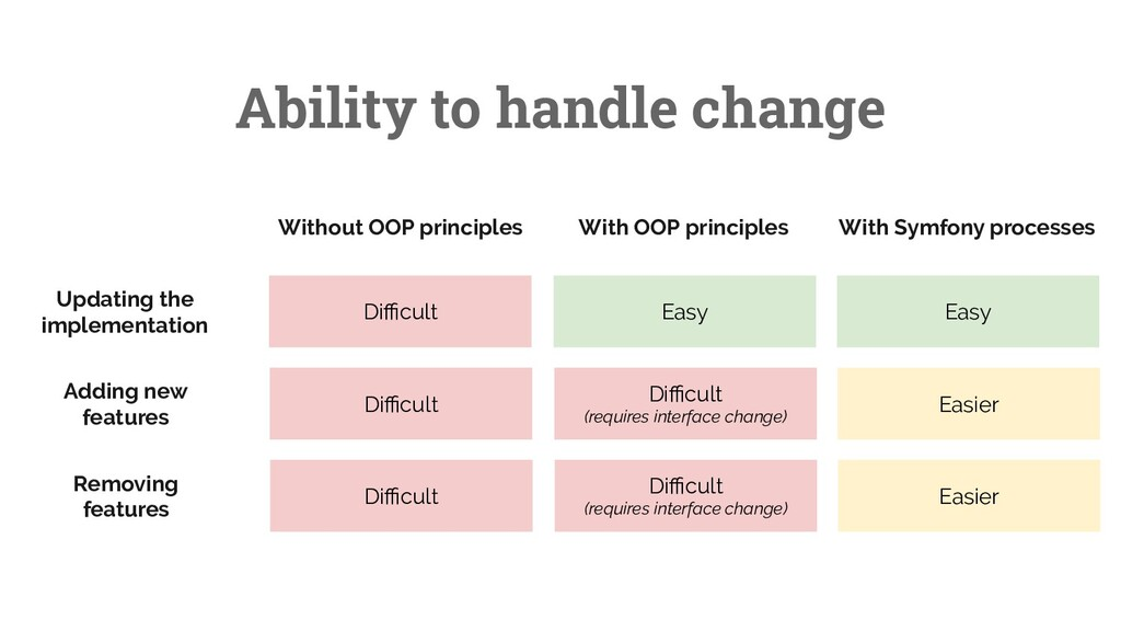 47 Ability to handle change Without OOP princip...