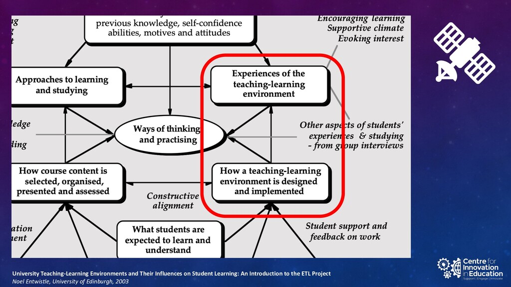 University Teaching-Learning Environments and T...