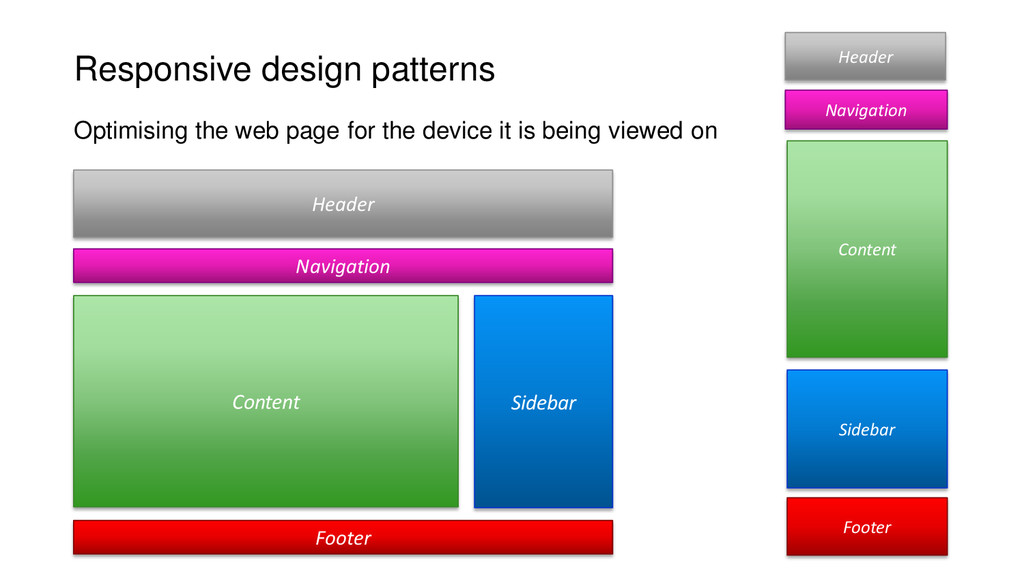 Responsive design patterns Header Navigation Co...