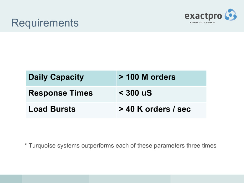 Requirements * Turquoise systems outperforms ea...
