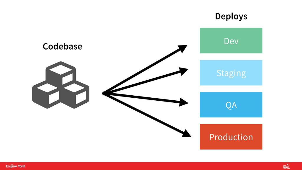 Ƙ Codebase Dev Staging QA Production Deploys