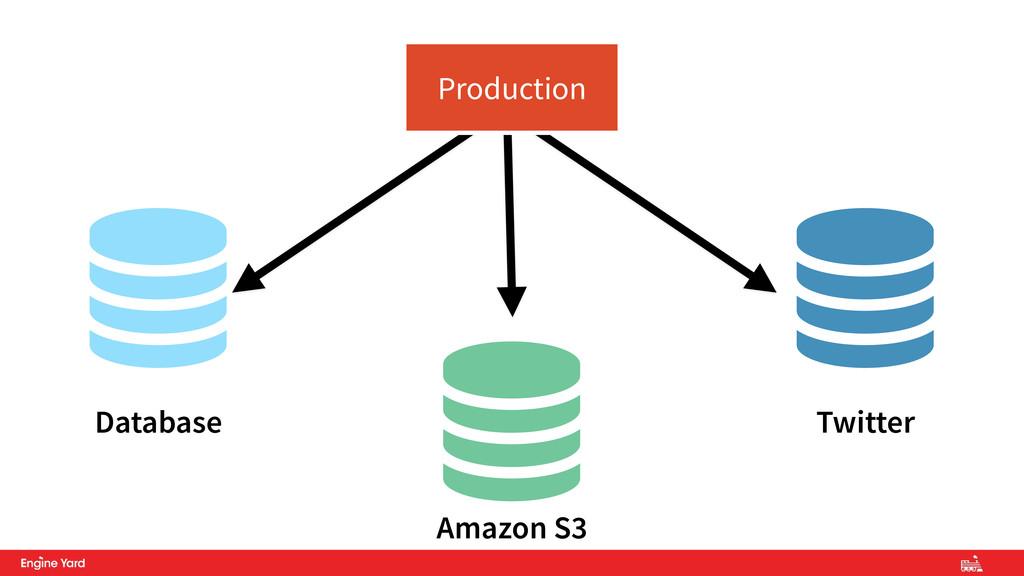    Production Database Amazon S3 Twitter