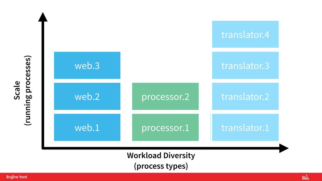processor.1 translator.1 web.1 web.2 processor....