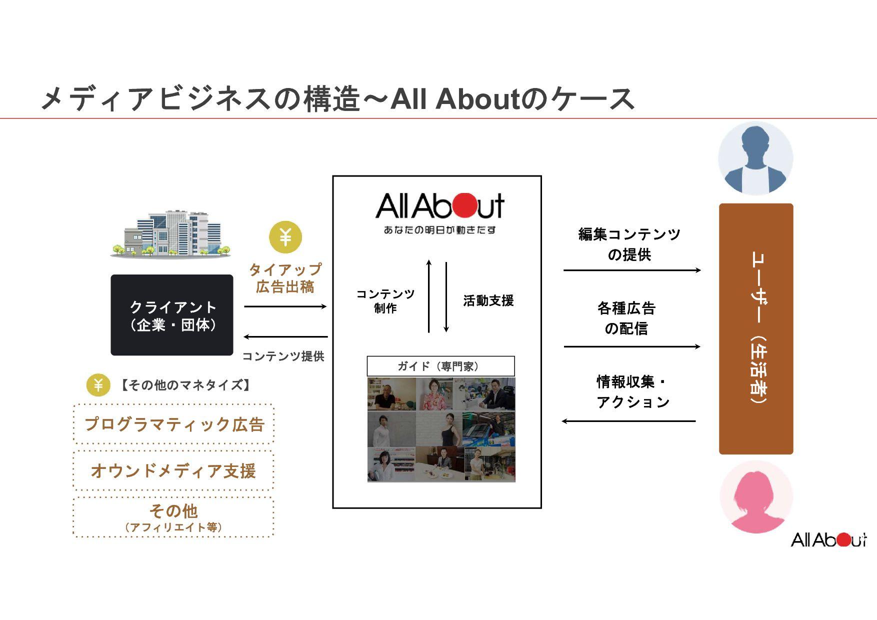コンテンツマーケティングにおける Webメディア業界での圧倒的な実績 提供実績 タイアップ広告...