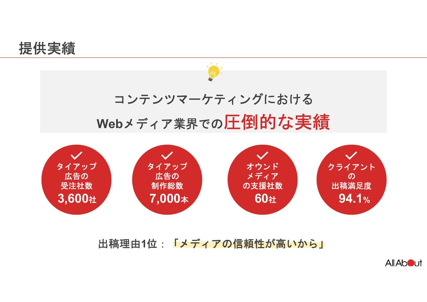 コンテンツマーケティングの市場規模と戦略 20 オウンドメディア& コンテンツ制作支援 3,0...