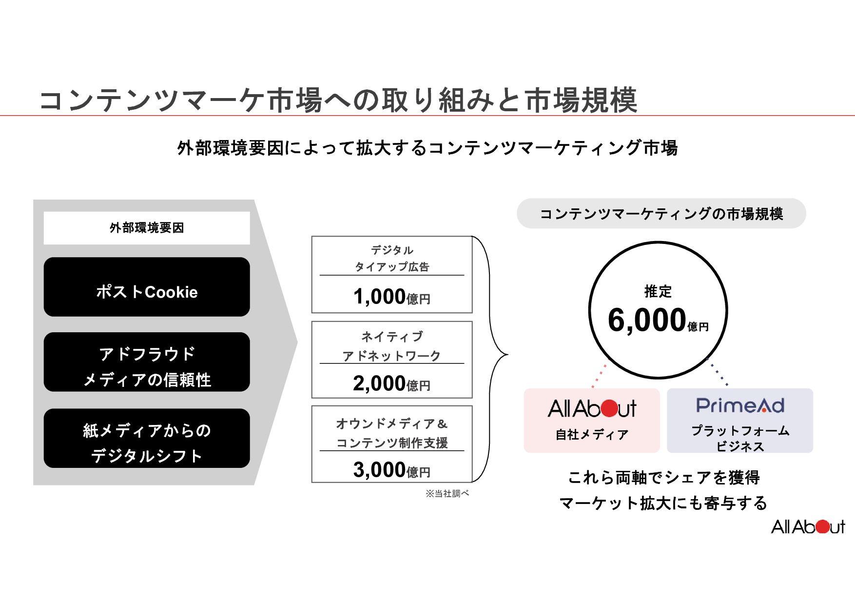 継続して伸長し、2020年には全体で前年比111.0%、1兆8,459億円になると予測 インタ...