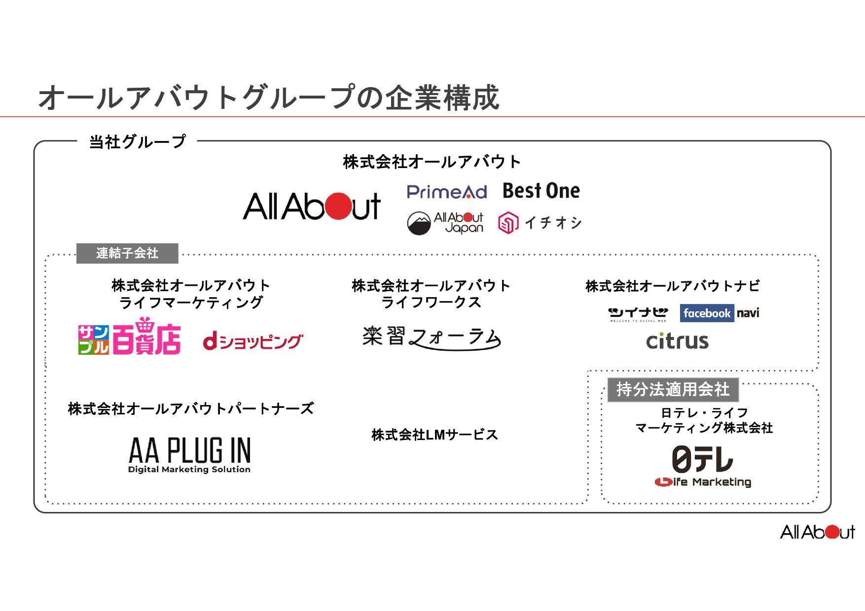 オールアバウトグループの企業構成 株式会社オールアバウト 連結子会社 ディー・エル・ マーケッ...