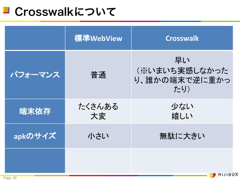 Page. 38 $SPTTXBMLʹ͍ͭͯ 標準WebView Crosswalk パフォー...
