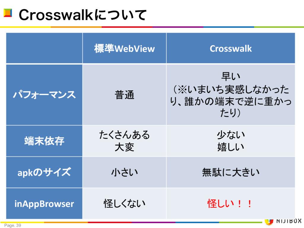 Page. 39 $SPTTXBMLʹ͍ͭͯ 標準WebView Crosswalk パフォー...