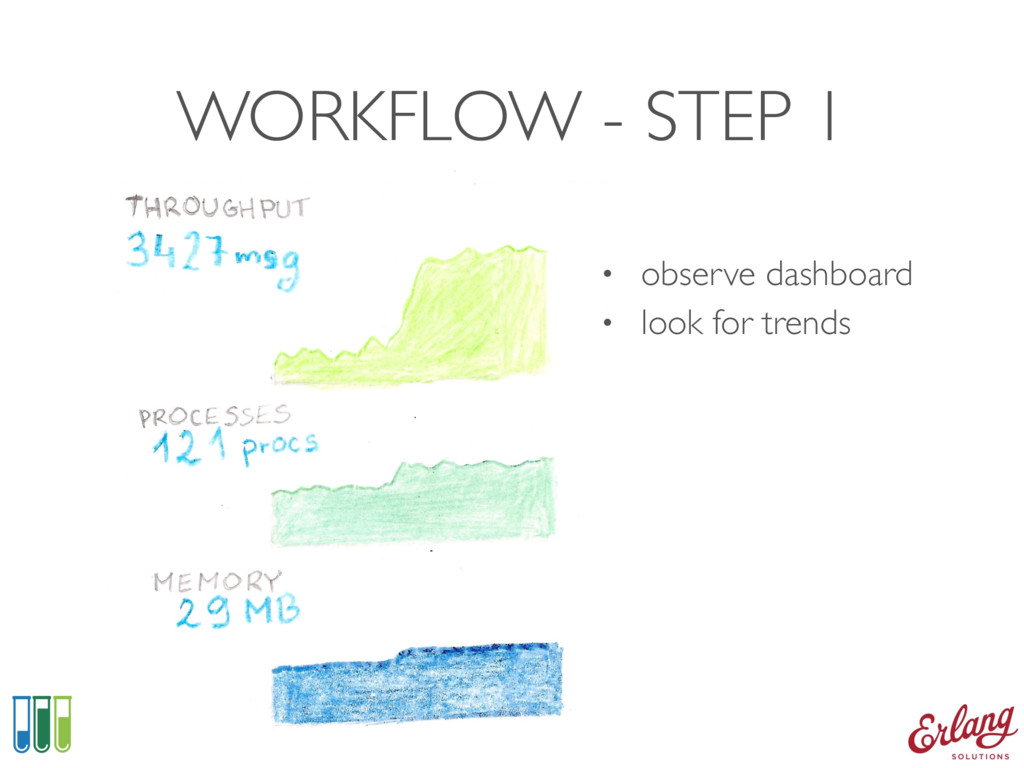 WORKFLOW - STEP 1 • observe dashboard • look fo...