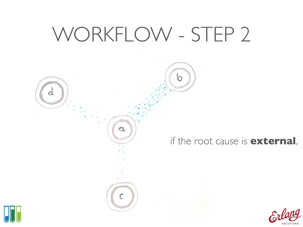 WORKFLOW - STEP 2 if the root cause is external,