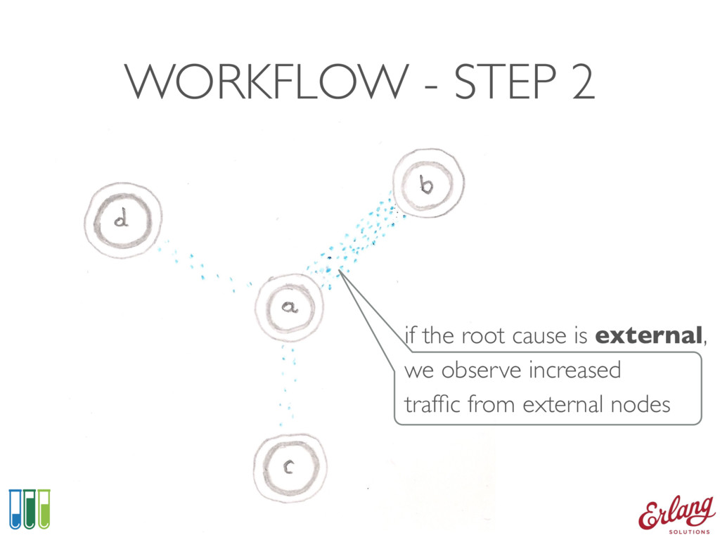WORKFLOW - STEP 2 if the root cause is external...