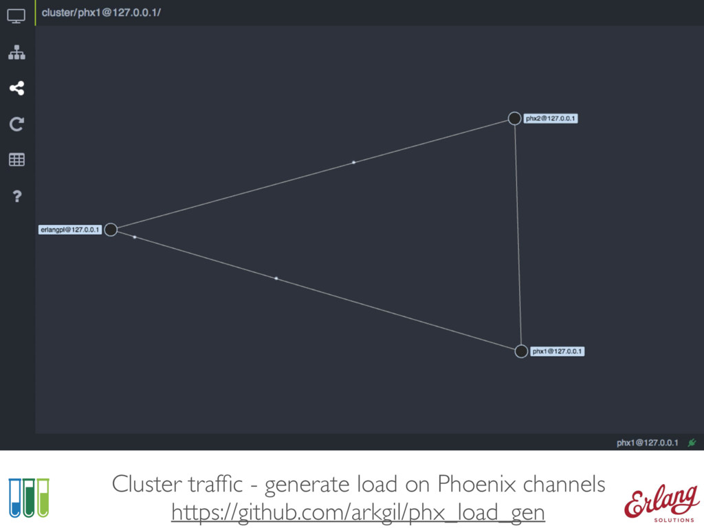 CLUSTER TRAFFIC Cluster traffic - generate load ...