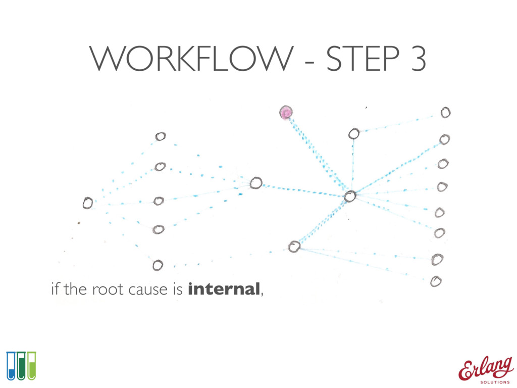 WORKFLOW - STEP 3 if the root cause is internal,