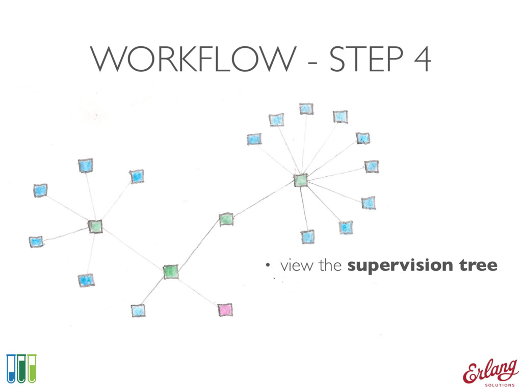 WORKFLOW - STEP 4 • view the supervision tree