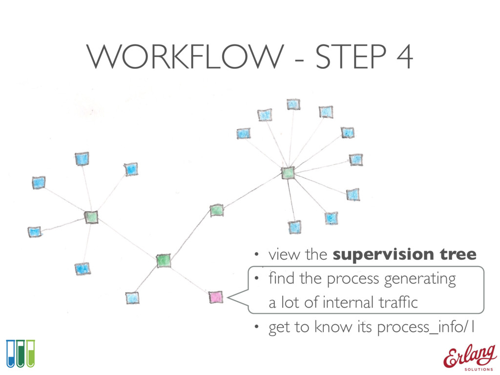 WORKFLOW - STEP 4 • view the supervision tree •...