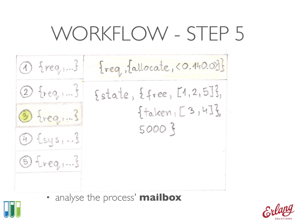 WORKFLOW - STEP 5 • analyse the process' mailbox