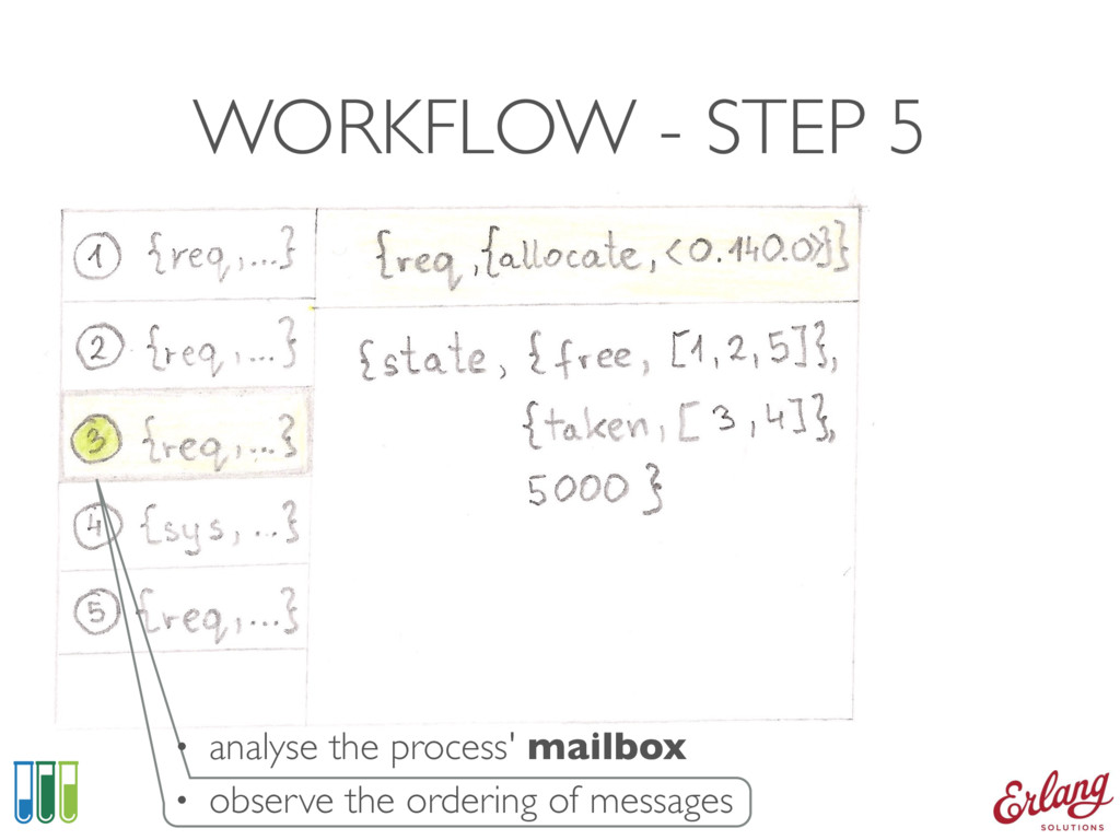 WORKFLOW - STEP 5 • analyse the process' mailbo...