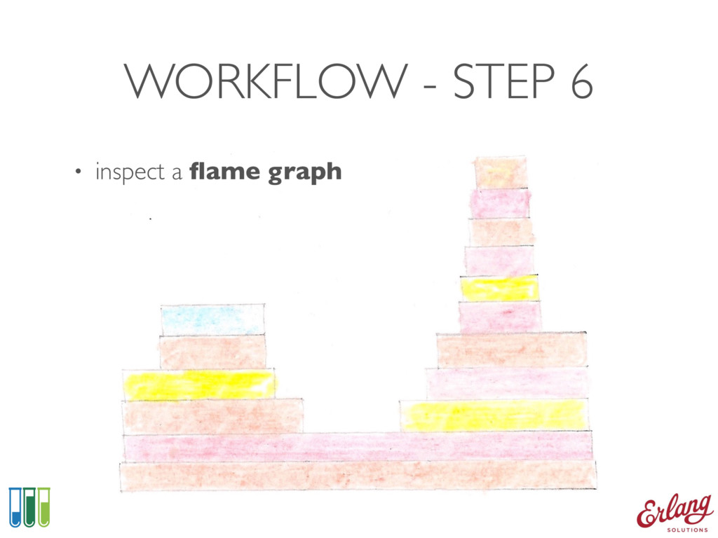 WORKFLOW - STEP 6 • inspect a flame graph