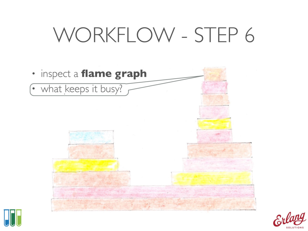 WORKFLOW - STEP 6 • inspect a flame graph • what...