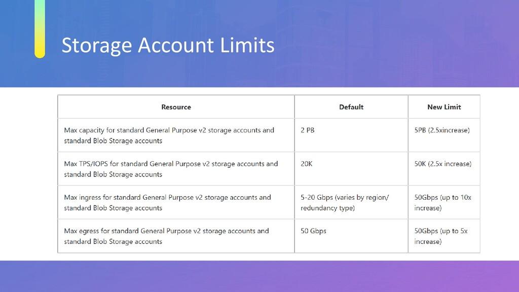 Storage Account Limits