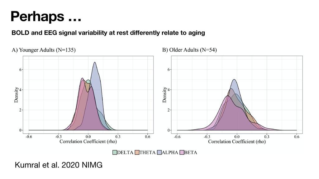 Perhaps … Kumral et al. 2020 NIMG BOLD and EEG ...