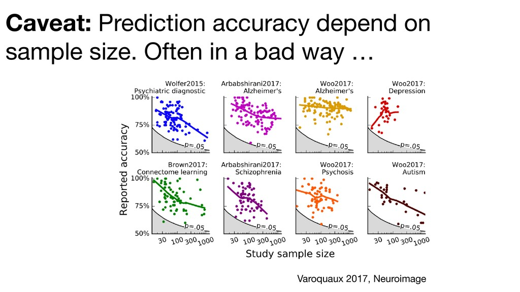 Caveat: Prediction accuracy depend on sample si...