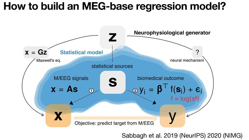 How to build an MEG-base regression model? z s ...