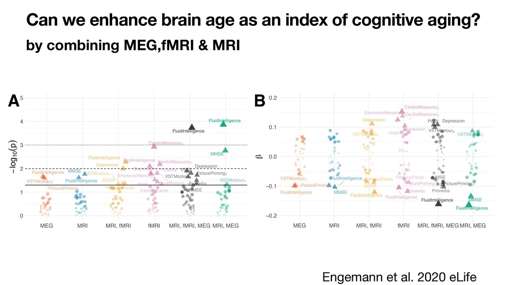 Can we enhance brain age as an index of cogniti...
