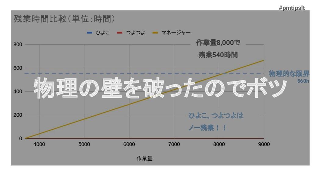 #pmtipslt 物理的な限界 560h ひよこ、つよつよは ノー残業!! 作業量8,000...