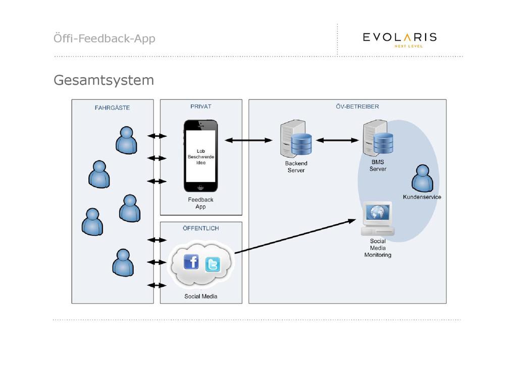 Öffi-Feedback-App Gesamtsystem