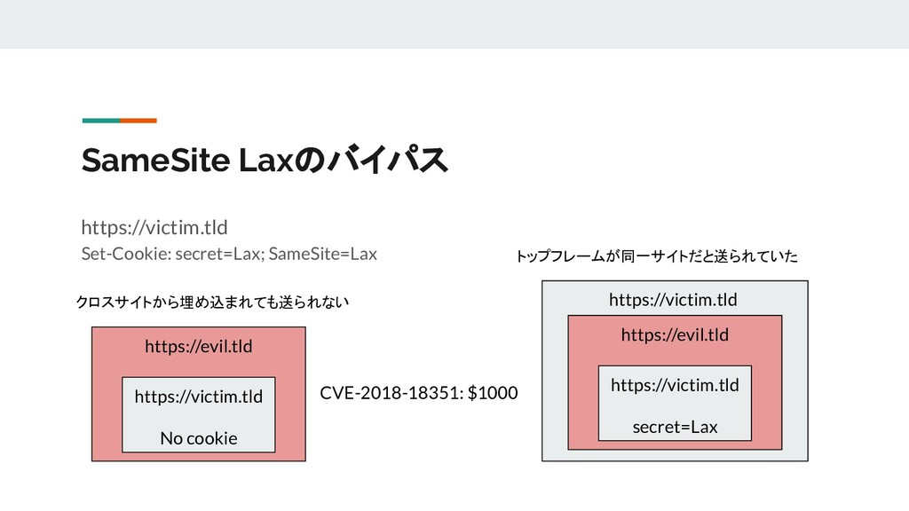 SameSite Laxのバイパス https://victim.tld Set-Cookie...