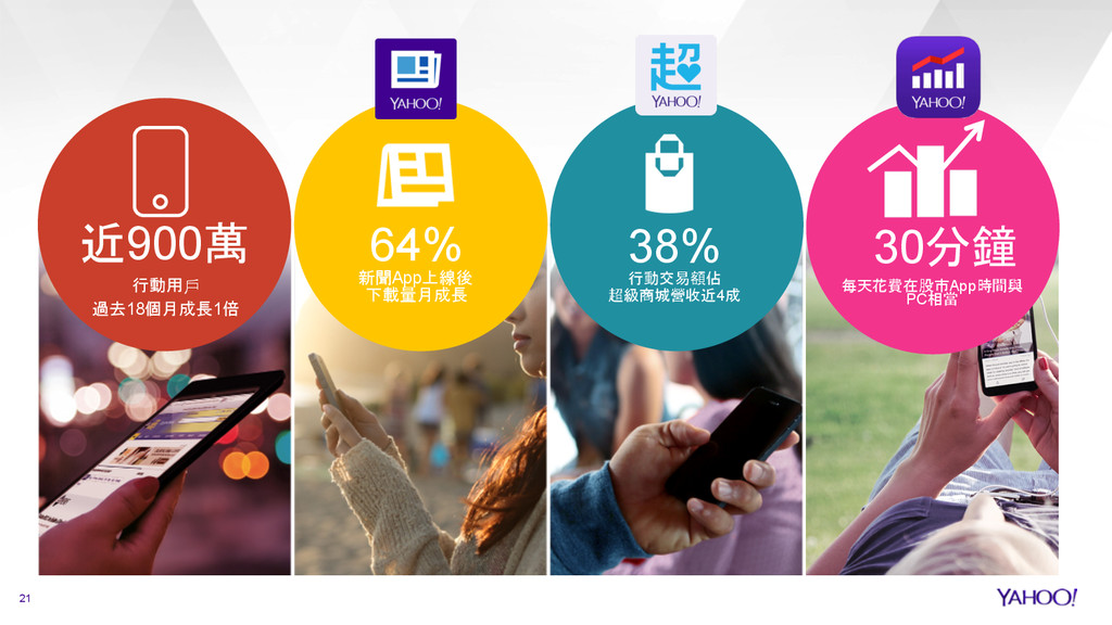 21 Yahoo Confidential & Proprietary 近900萬 行動用⼾戶...