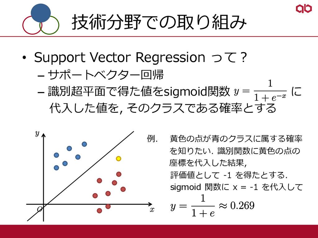 技術分野での取り組み • Support Vector Regression って? – サポ...