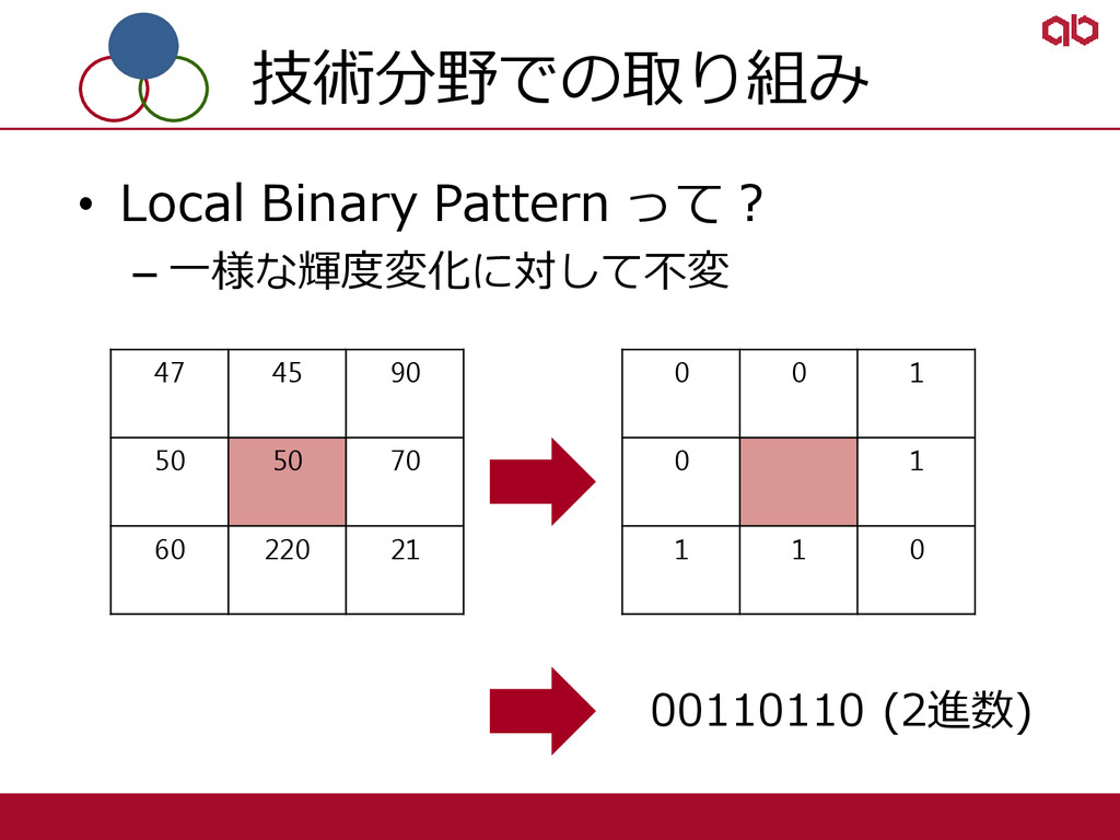 技術分野での取り組み • Local Binary Pattern って? – 一様な輝度変化...