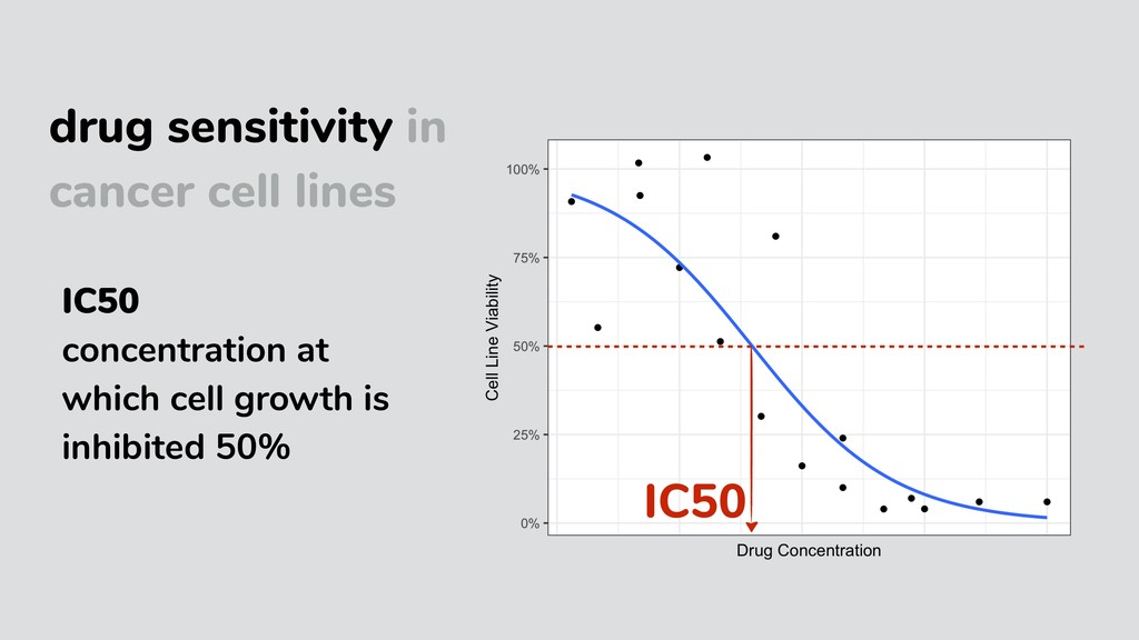 drug sensitivity in cancer cell lines IC50 IC50...
