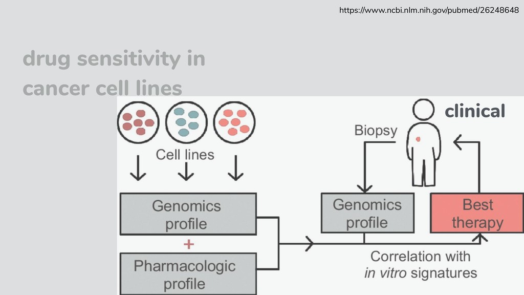 drug sensitivity in cancer cell lines clinical ...