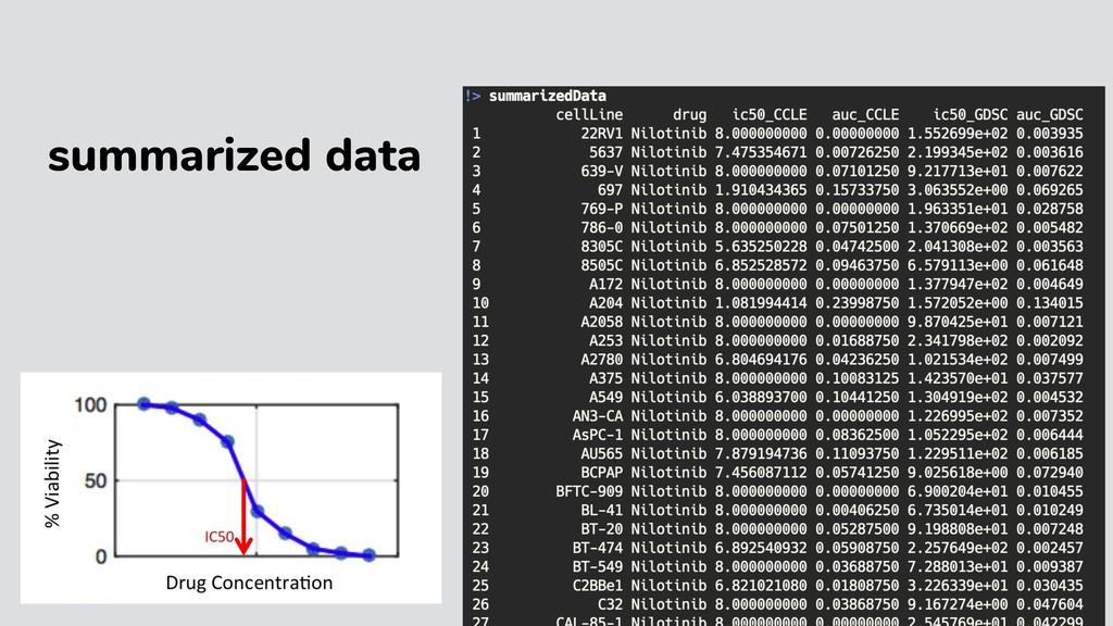 summarized data