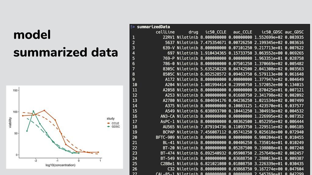 model summarized data