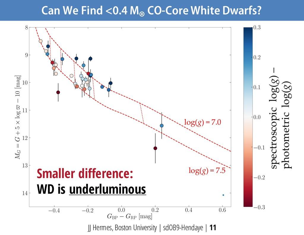 Can We Find <0.4 M ¤ CO-Core White Dwarfs? JJ H...
