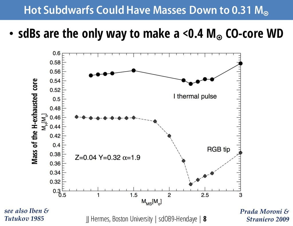 Hot Subdwarfs Could Have Masses Down to 0.31 M ...