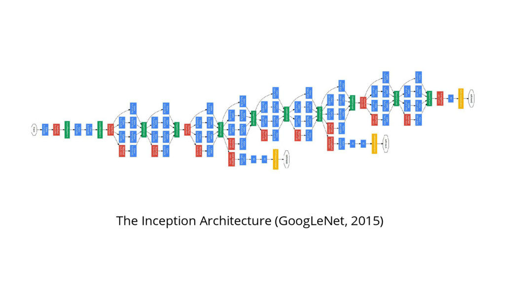 The Inception Architecture (GoogLeNet, 2015)
