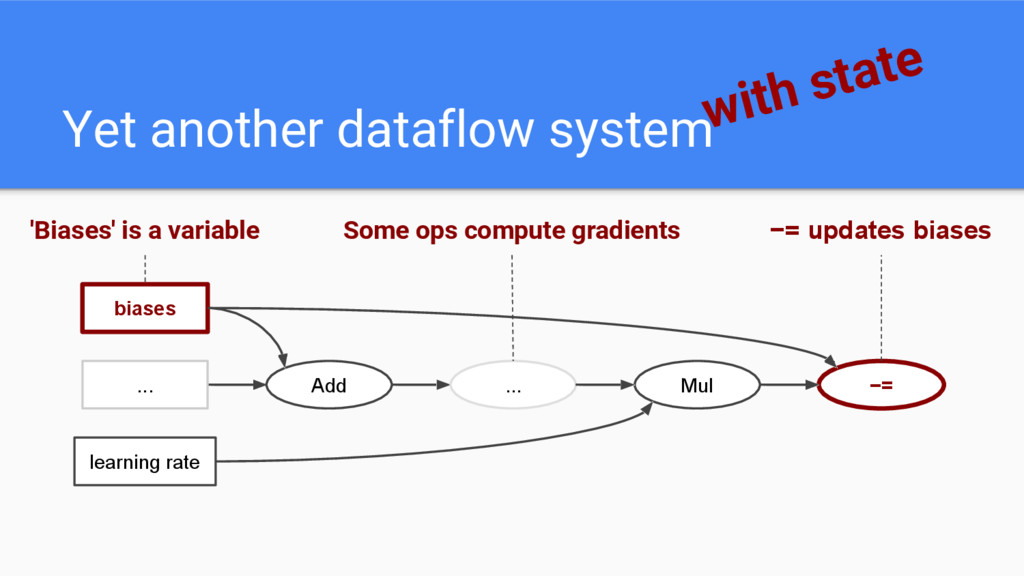 Yet another dataflow systemwith state Add Mul b...