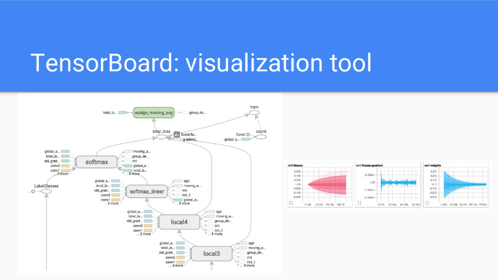 TensorBoard: visualization tool