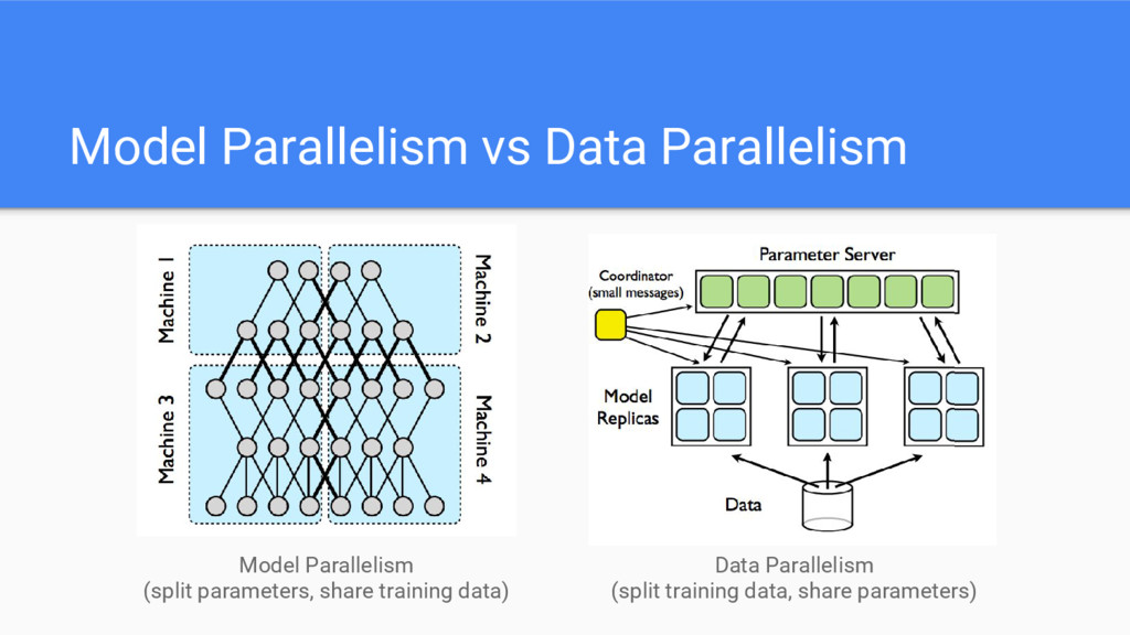 Model Parallelism vs Data Parallelism Model Par...